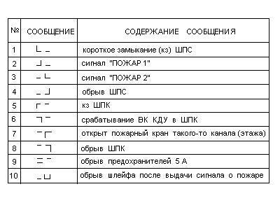 прибора ППСДУ-32(П)